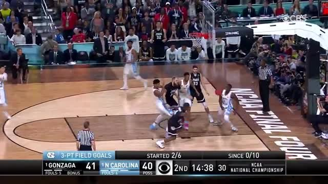 UNC triumphs over Gonzaga